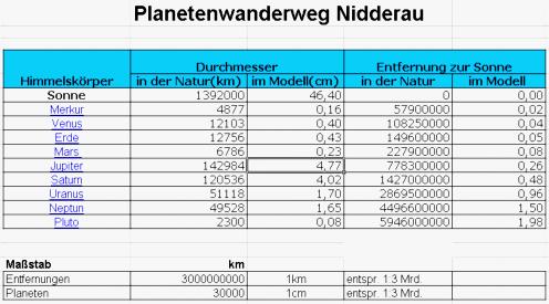 pww_tabelle