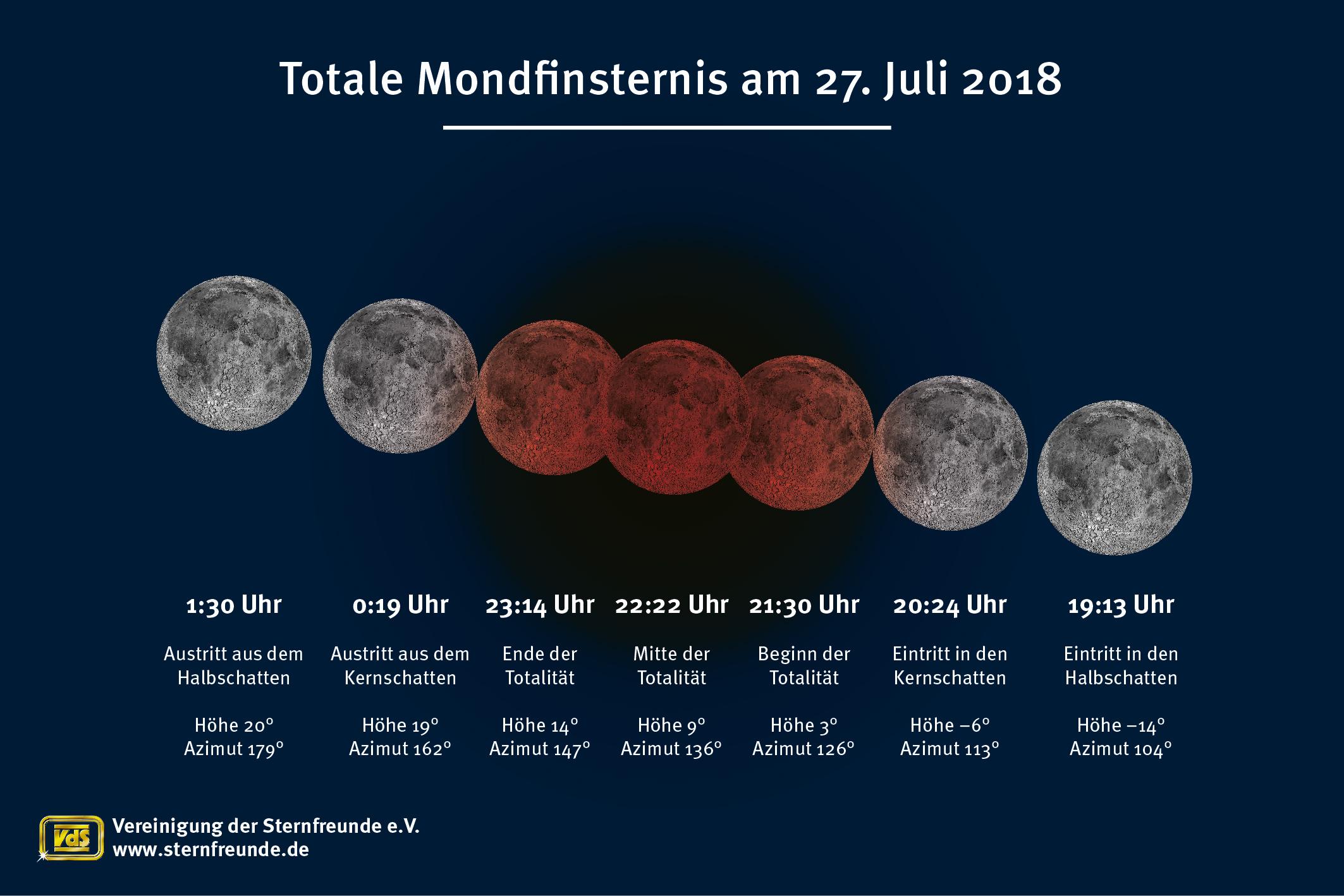 VdS_Sommernachtstraum-2018_Mondfinsternis
